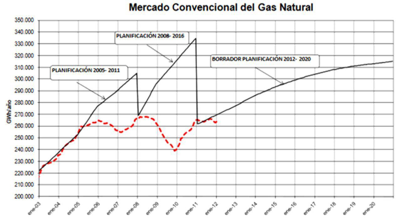 anomalias caso castor mercado gas