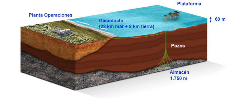 anomalias caso castor geología